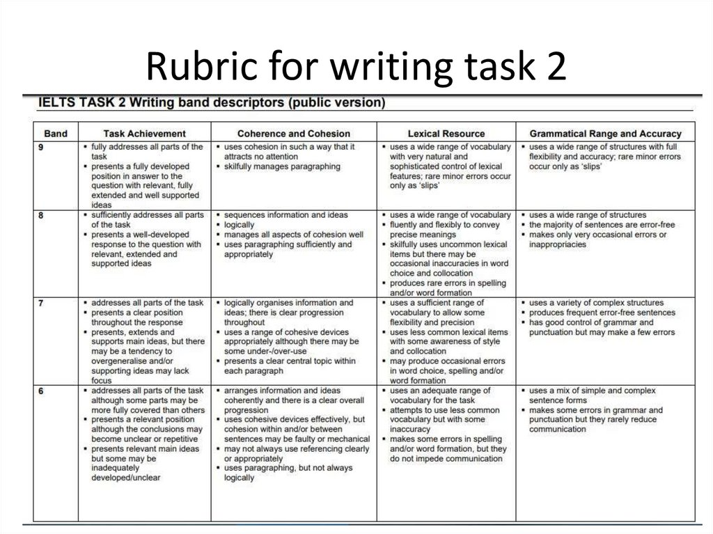 Rubric for writing task 2