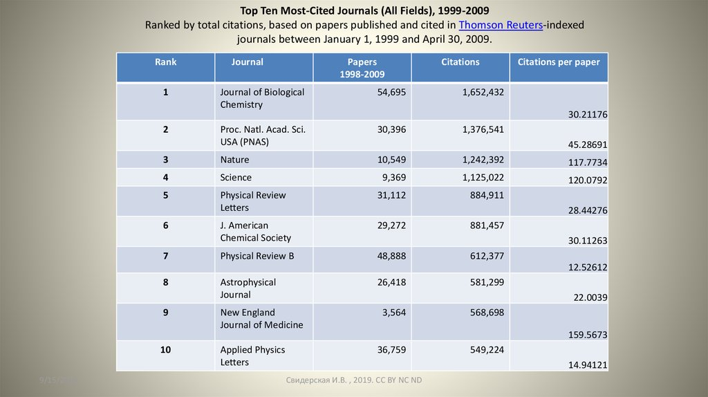 Top Ten Most-Cited Journals (All Fields), 1999-2009 Ranked by total citations, based on papers published and cited in Thomson
