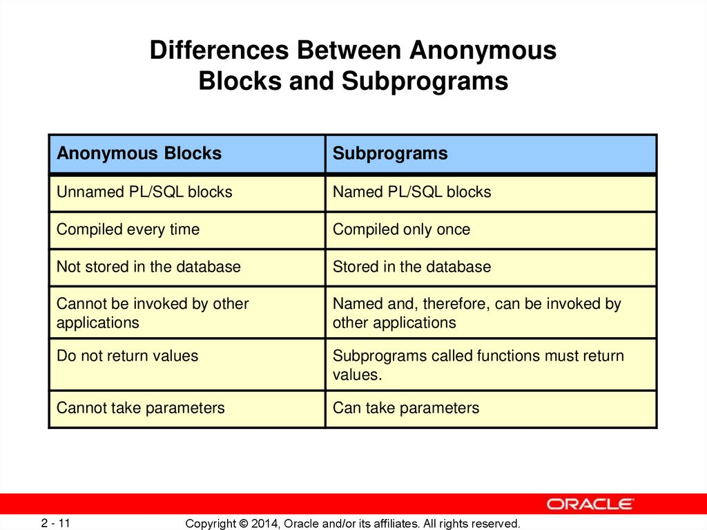 Differences Between Anonymous Blocks and Subprograms