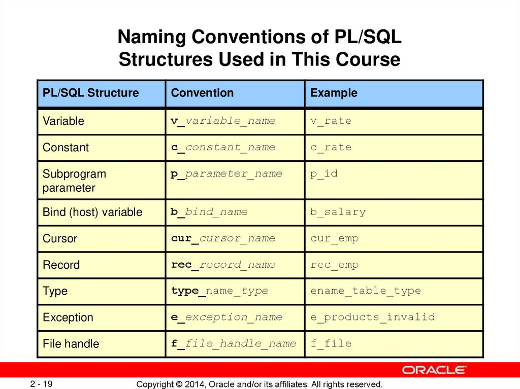 Naming Conventions of PL/SQL Structures Used in This Course