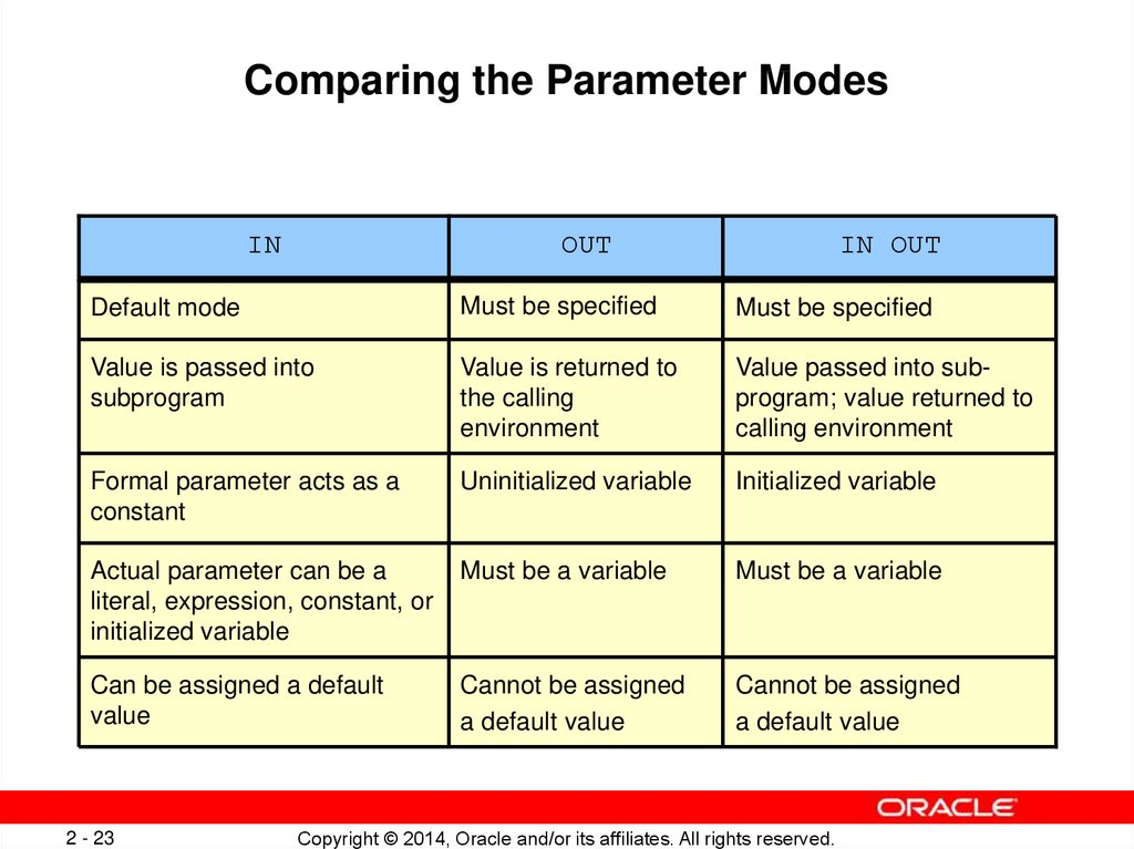 Comparing the Parameter Modes