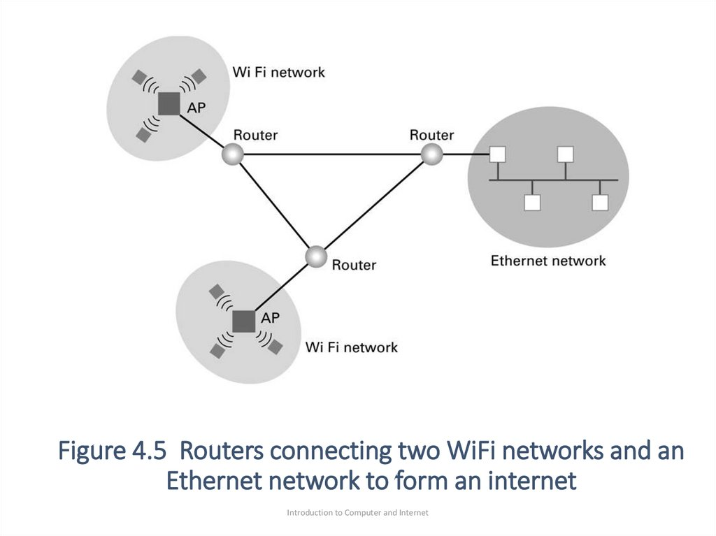 Figure 4.5 Routers connecting two WiFi networks and an Ethernet network to form an internet