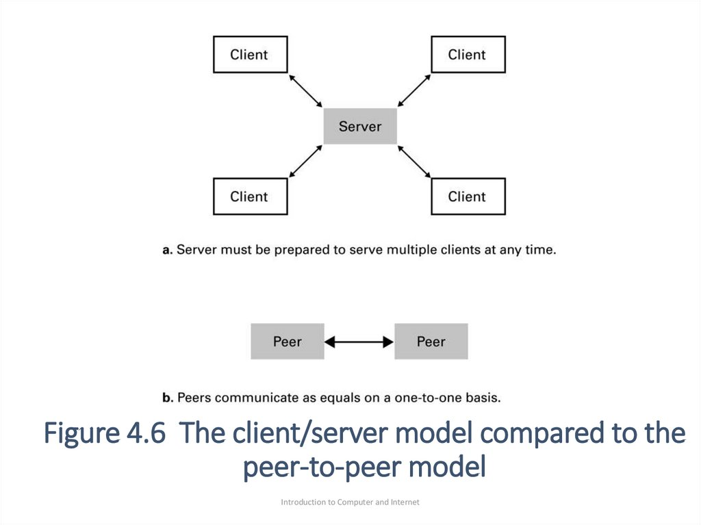 Figure 4.6 The client/server model compared to the peer-to-peer model