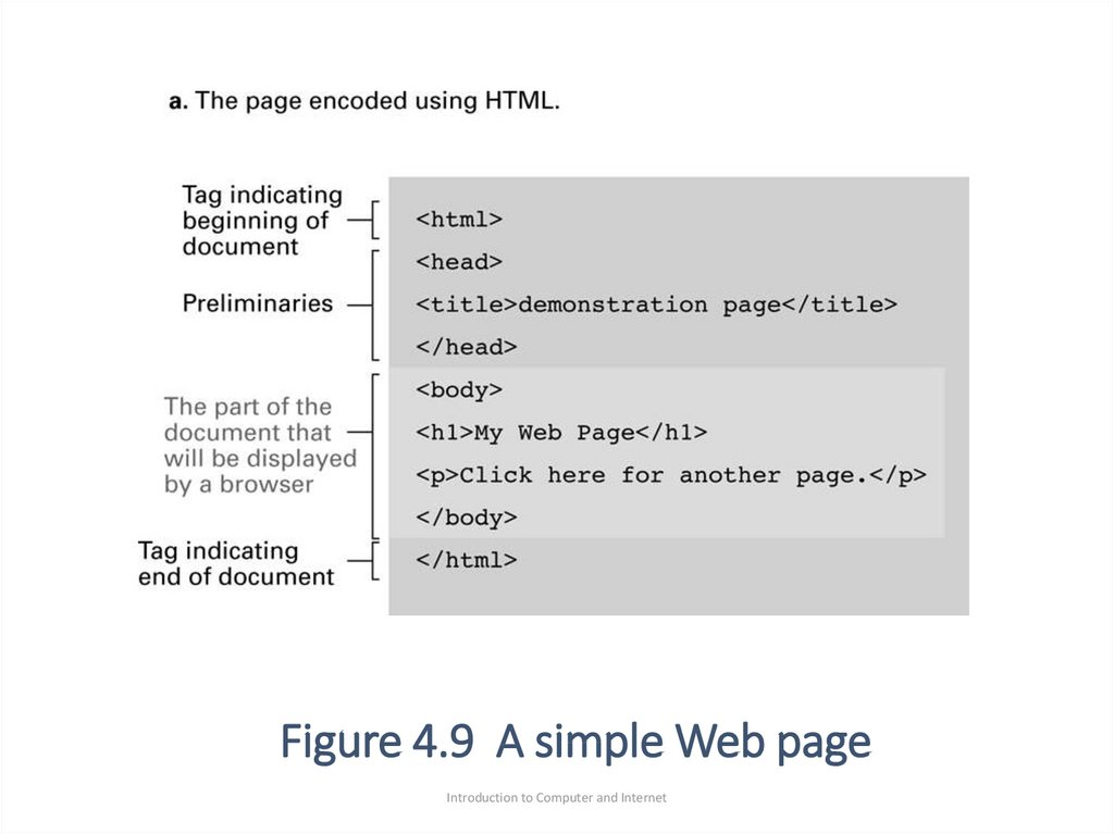 Figure 4.9 A simple Web page