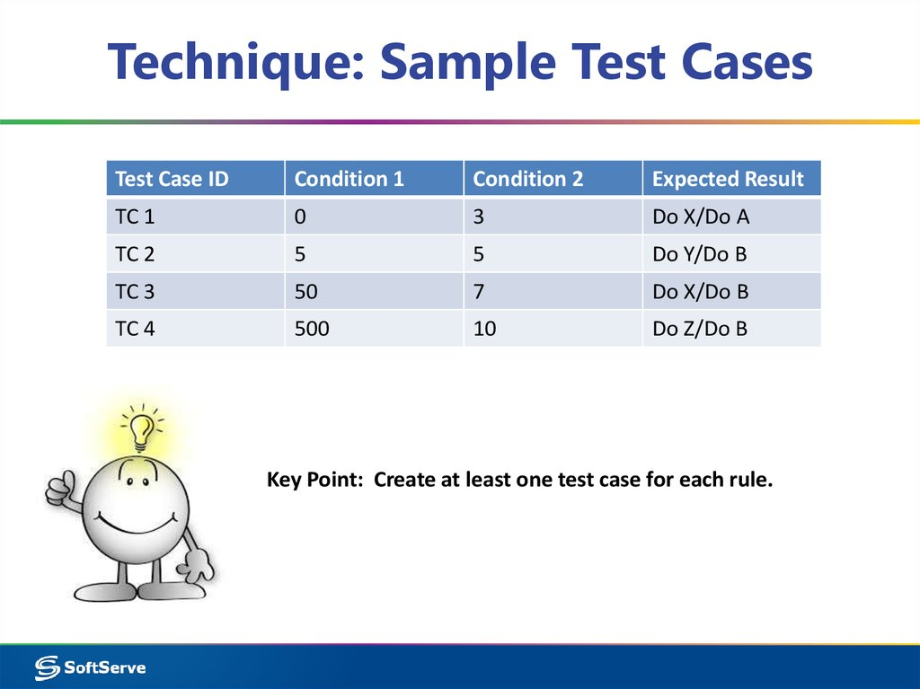 Technique: Sample Test Cases