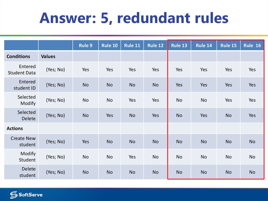 Answer: 5, redundant rules
