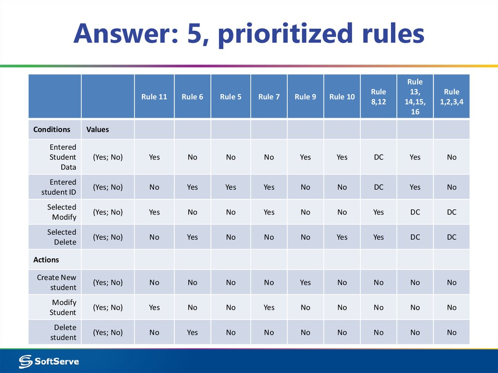 Answer: 5, prioritized rules