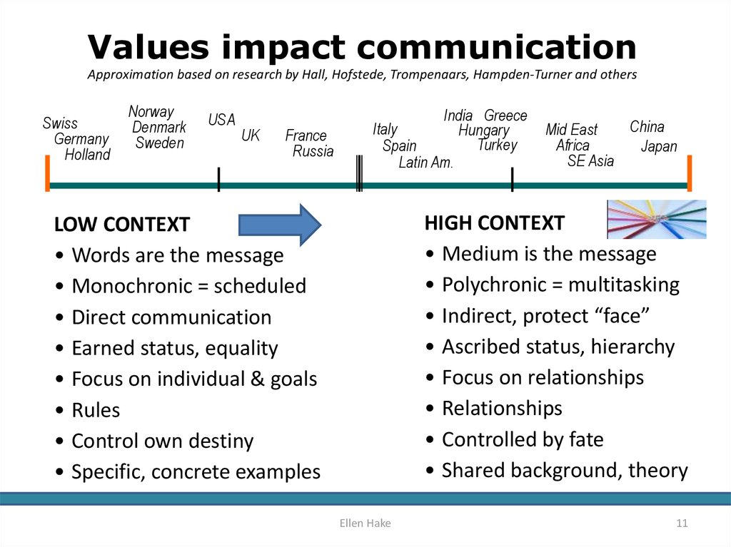 Values impact communication Approximation based on research by Hall, Hofstede, Trompenaars, Hampden-Turner and others
