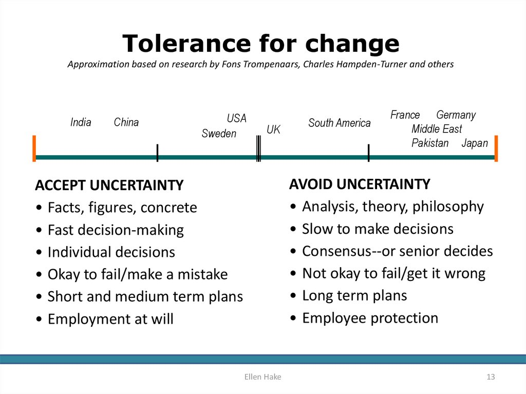 Tolerance for change Approximation based on research by Fons Trompenaars, Charles Hampden-Turner and others