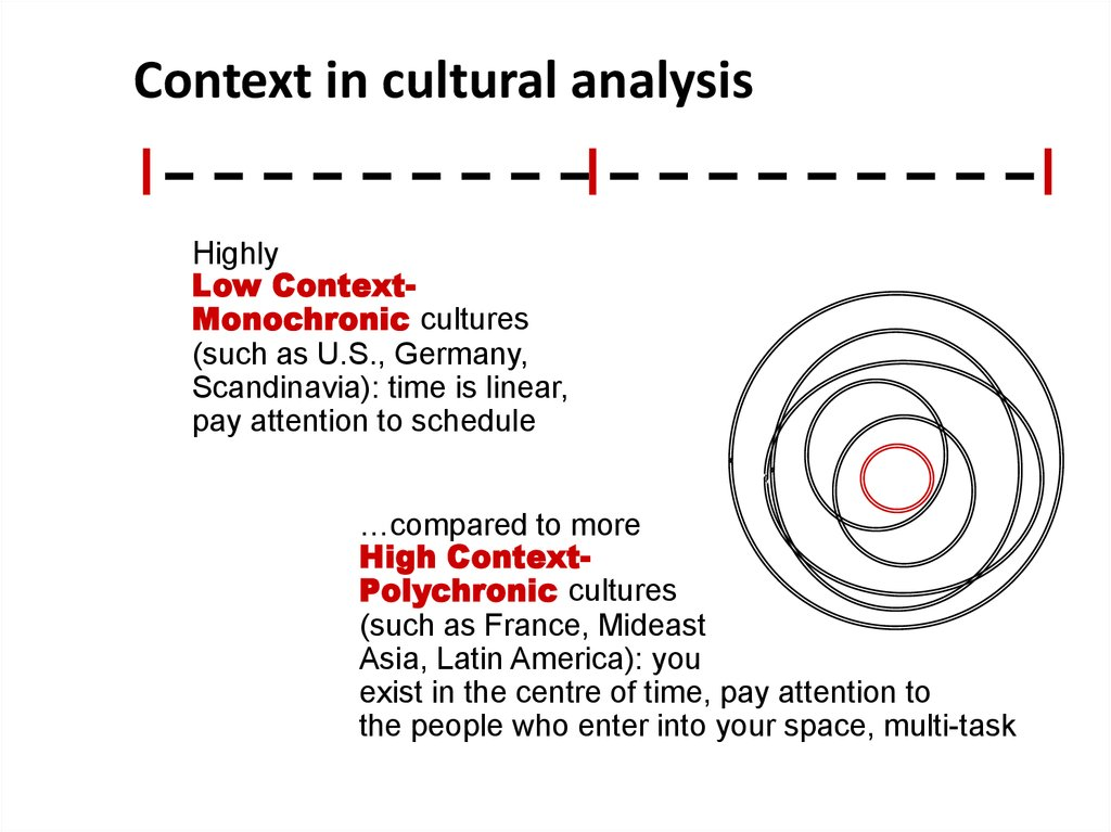 Context in cultural analysis