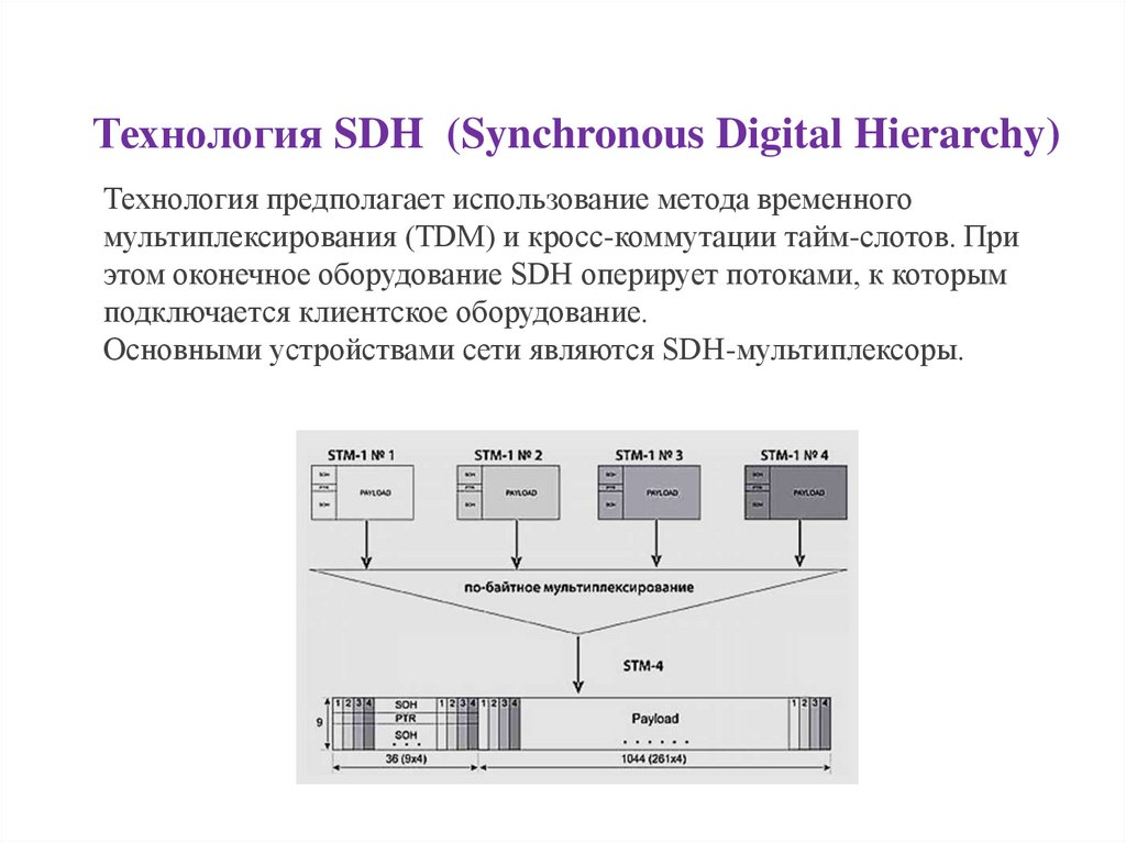 Технология SDH  (Synchronous Digital Hierarchy)