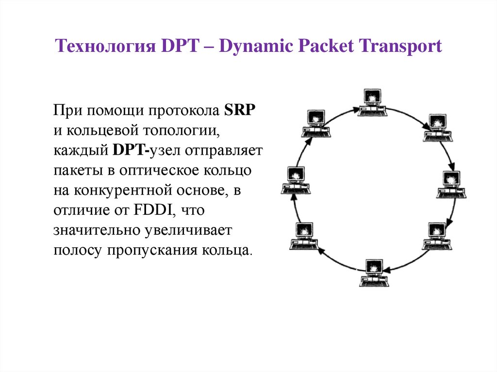 Технология DPT – Dynamic Packet Transport