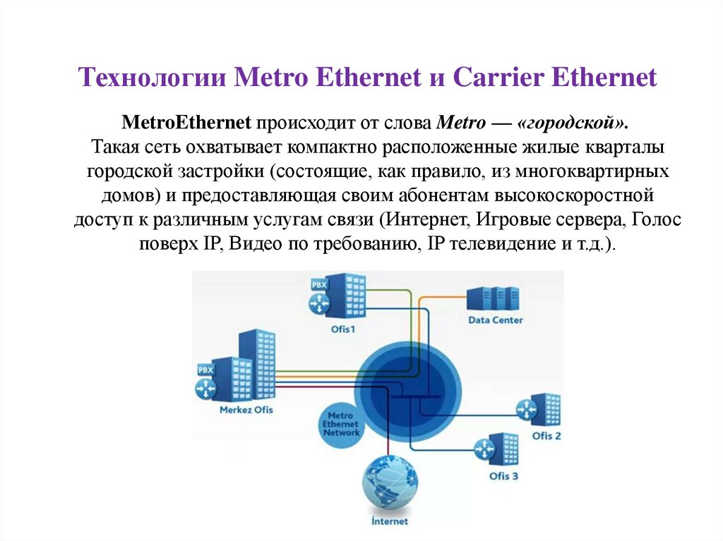 Технологии Metro Ethernet и Carrier Ethernet