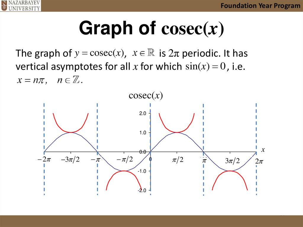 Graph of cosec(x)