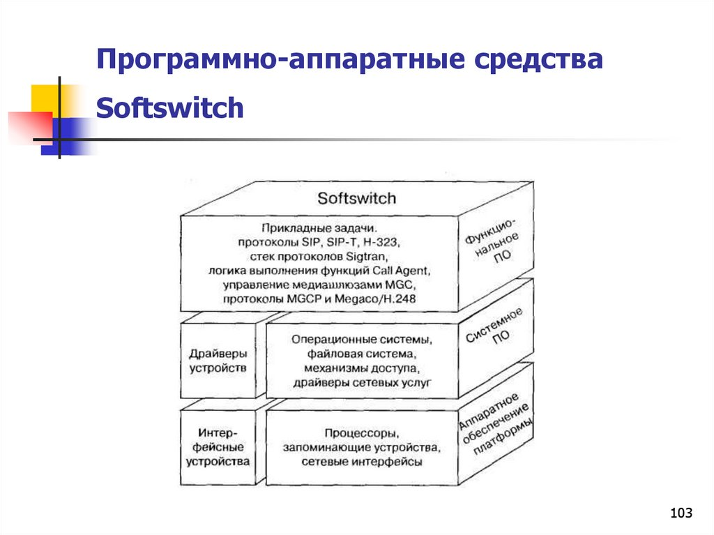 Программно-аппаратные средства Softswitch