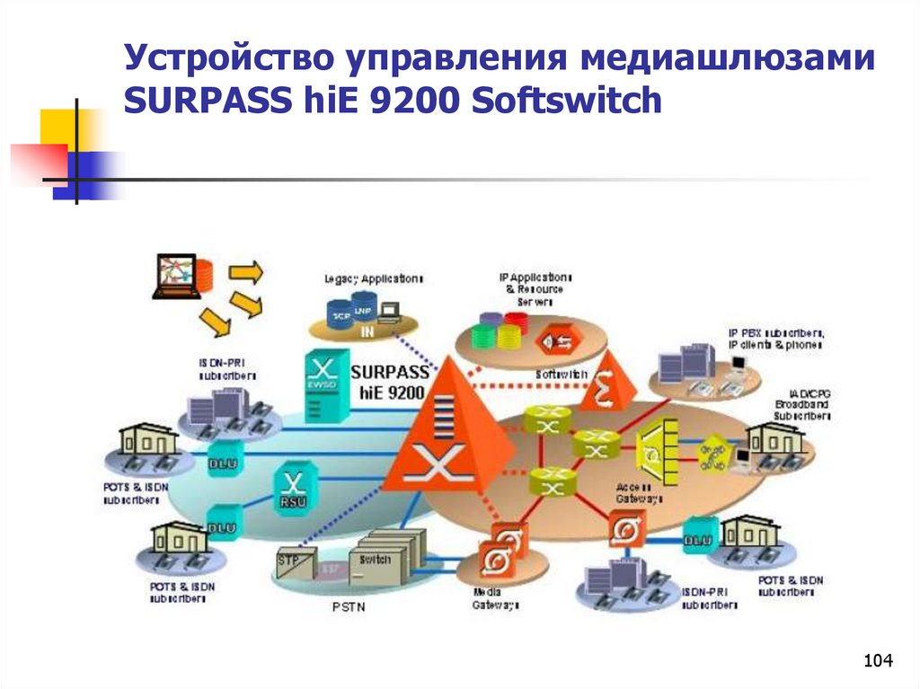 Устройство управления медиашлюзами SURPASS hiE 9200 Softswitch