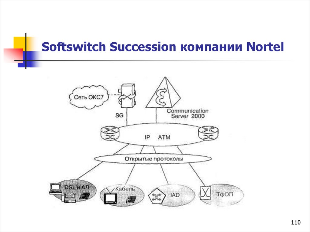 Softswitch Succession компании Nortel