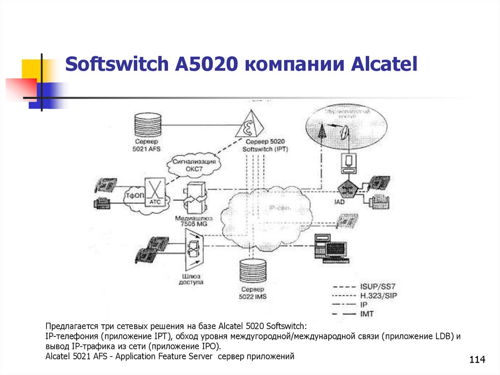 Softswitch A5020 компании Alcatel