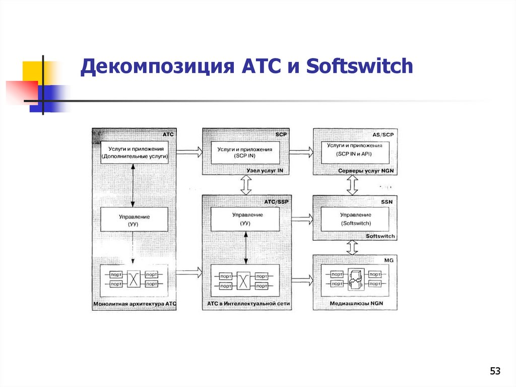 Декомпозиция АТС и Softswitch