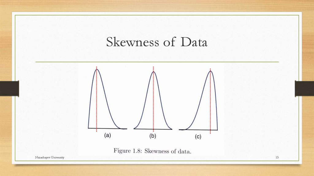 Skewness of Data