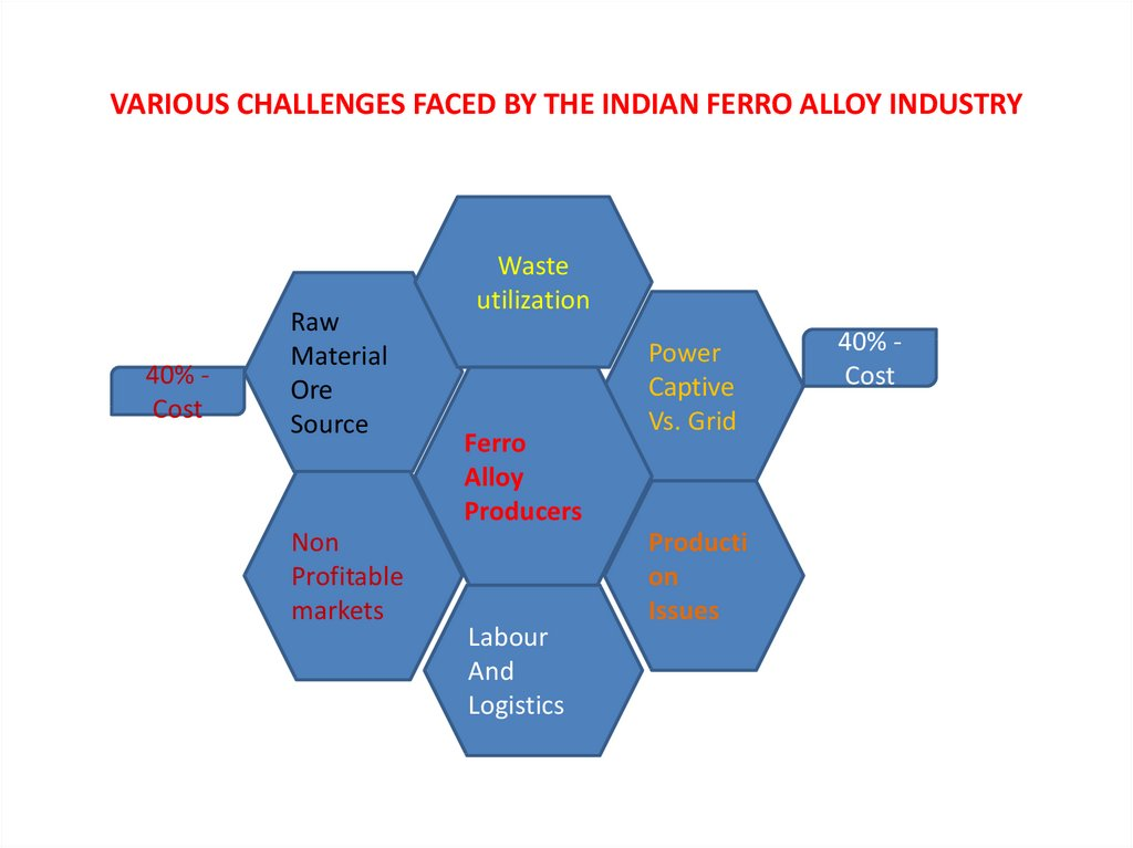 VARIOUS CHALLENGES FACED BY THE INDIAN FERRO ALLOY INDUSTRY