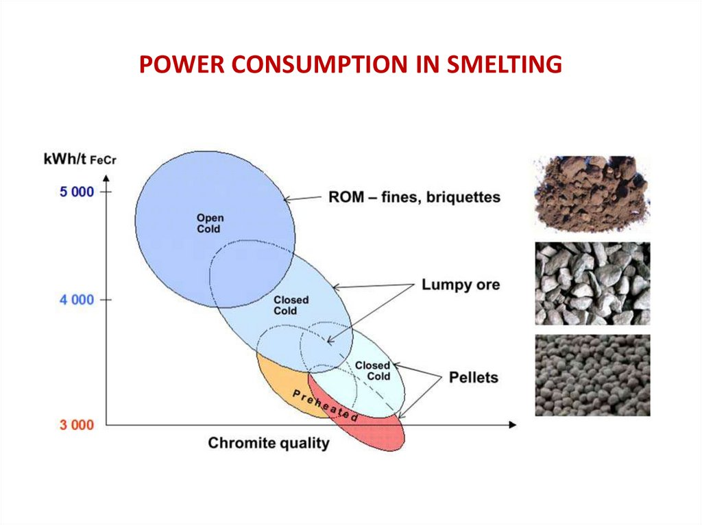 POWER CONSUMPTION IN SMELTING