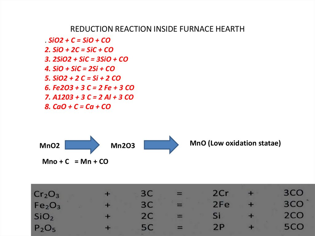 REDUCTION REACTION INSIDE FURNACE HEARTH