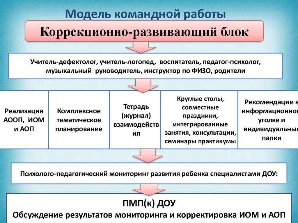 Модели коррекционной работы фотомодели киева
