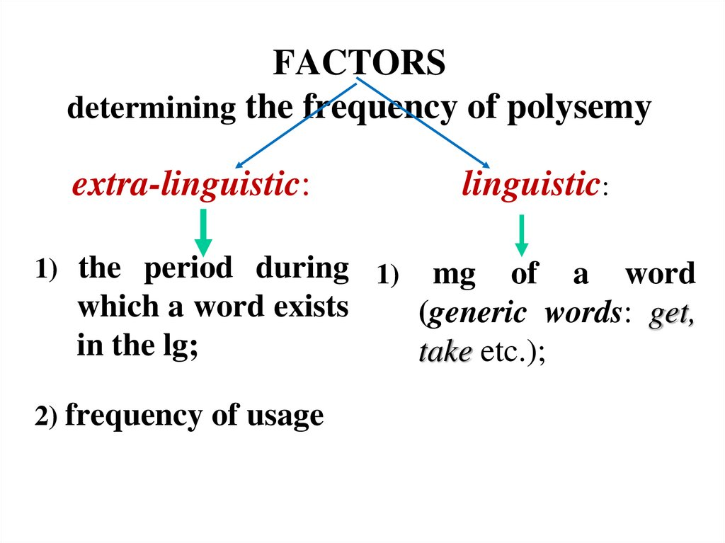 FACTORS determining the frequency of polysemy