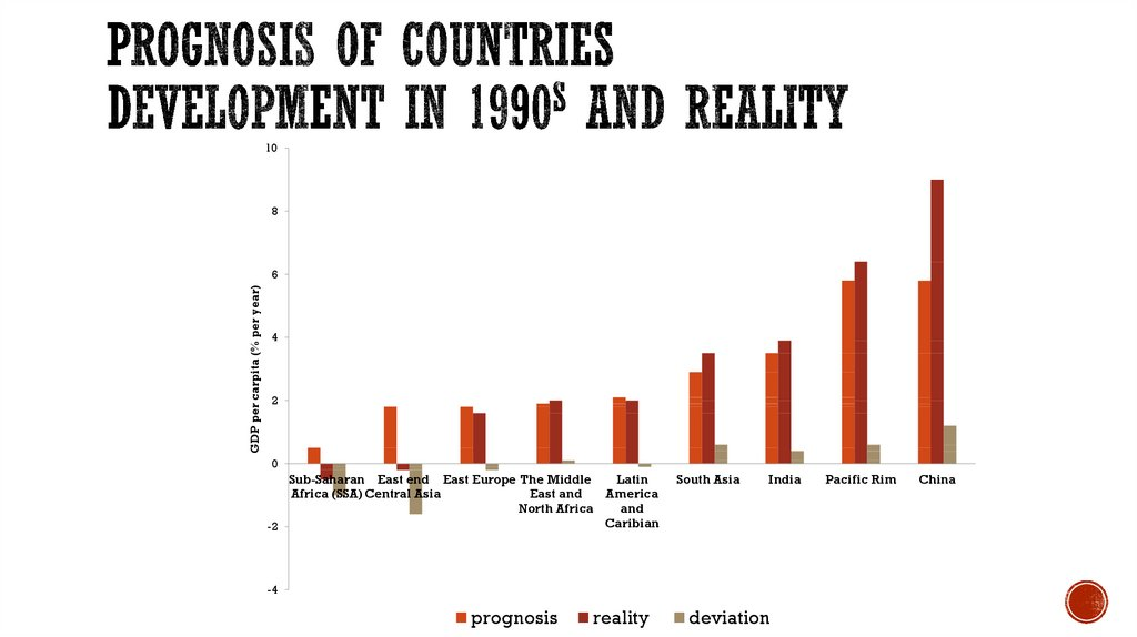 Prognosis of countries development in 1990s and reality