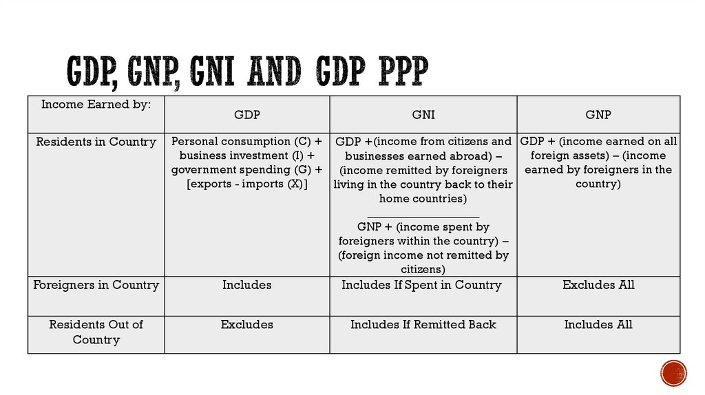 GDP, GNP, GNI and gdp ppp