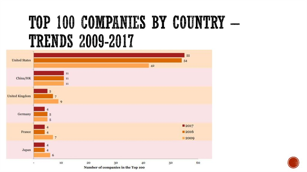 Top 100 companies by country – trends 2009-2017