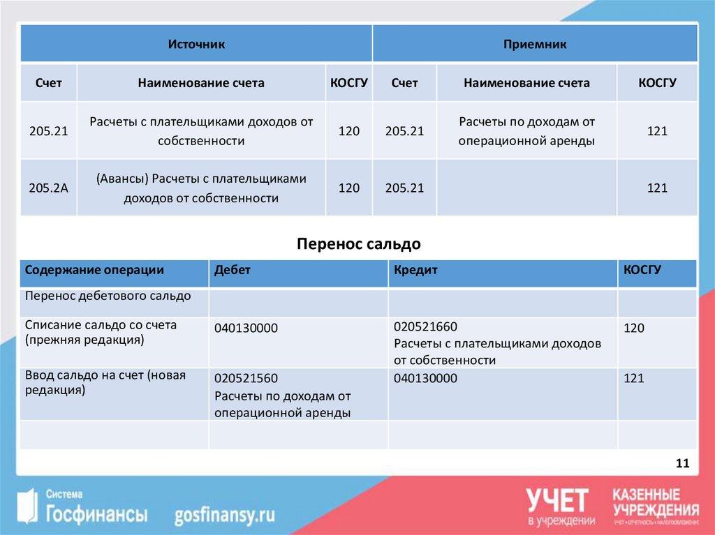 дебет 209.30 кредит 205.21 кредит европа банк краснодар