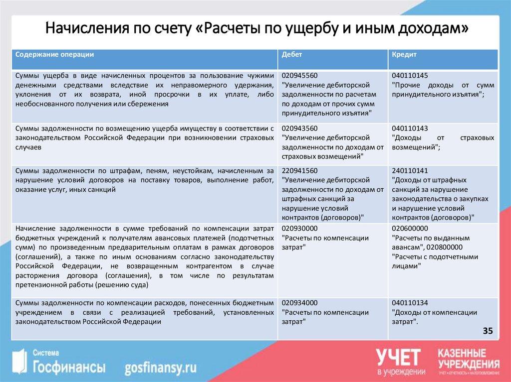 дебет 209.30 кредит 205.21 кс банк онлайн вход
