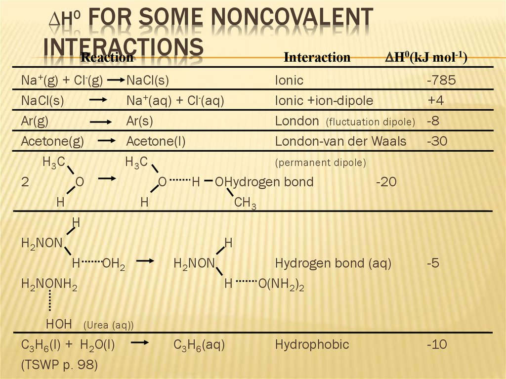 DH0 for some Noncovalent Interactions