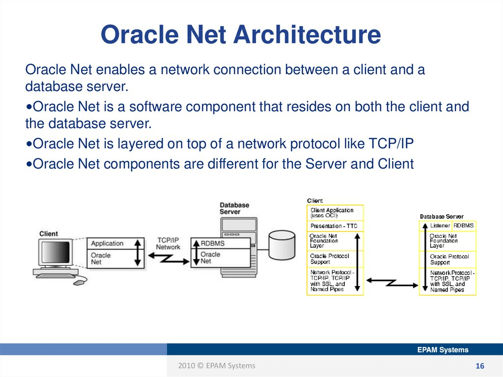 Oracle Net Architecture
