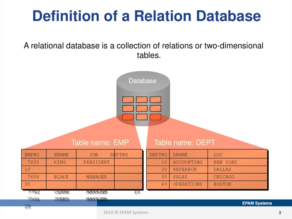Definition of a Relation Database