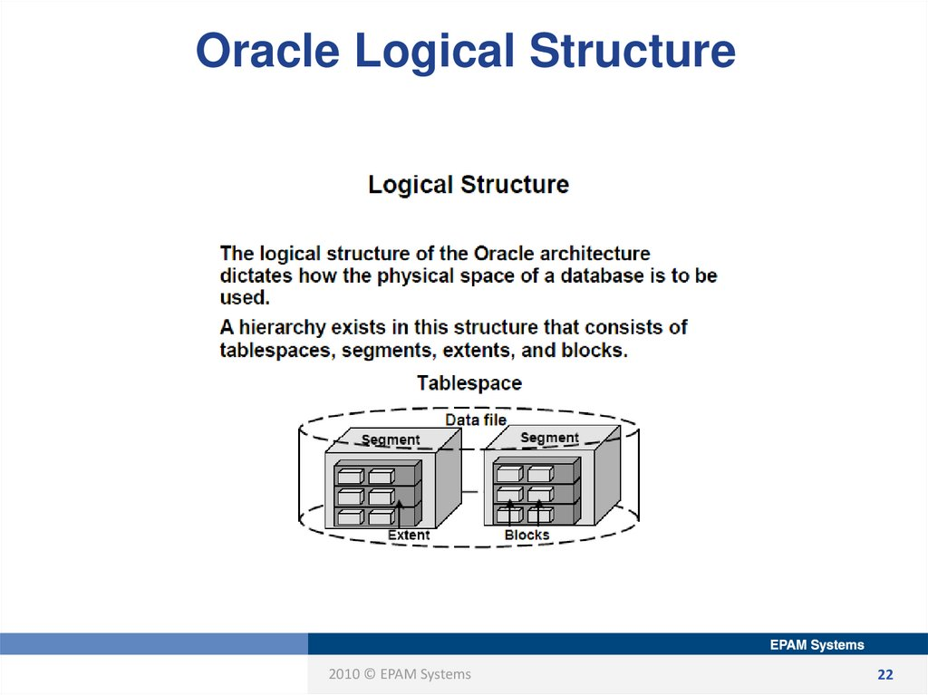 Oracle Logical Structure