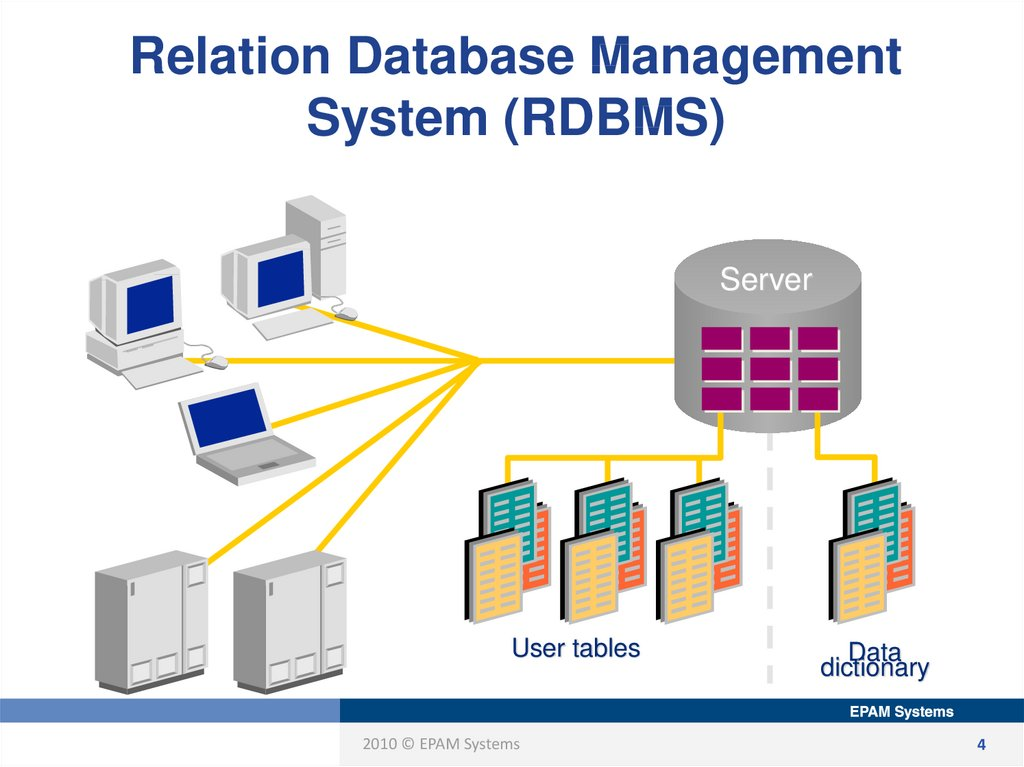 Relation Database Management System (RDBMS)