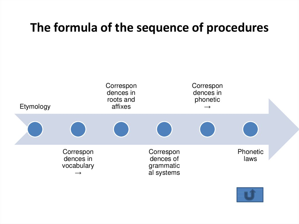The formula of the sequence of procedures