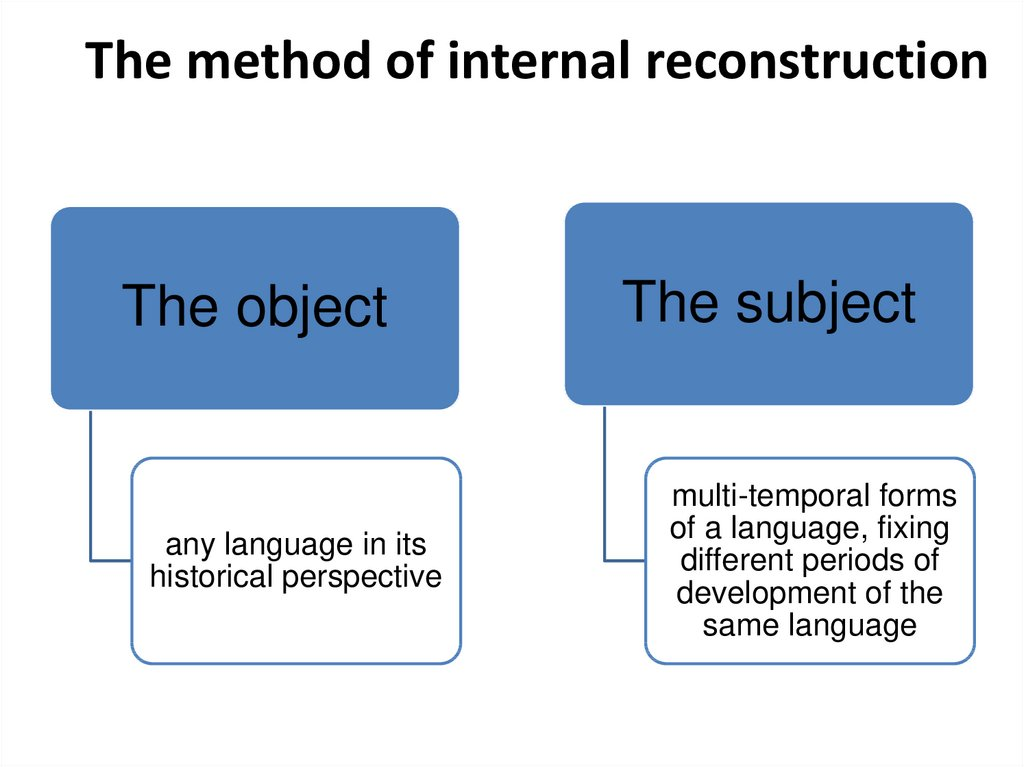 The method of internal reconstruction