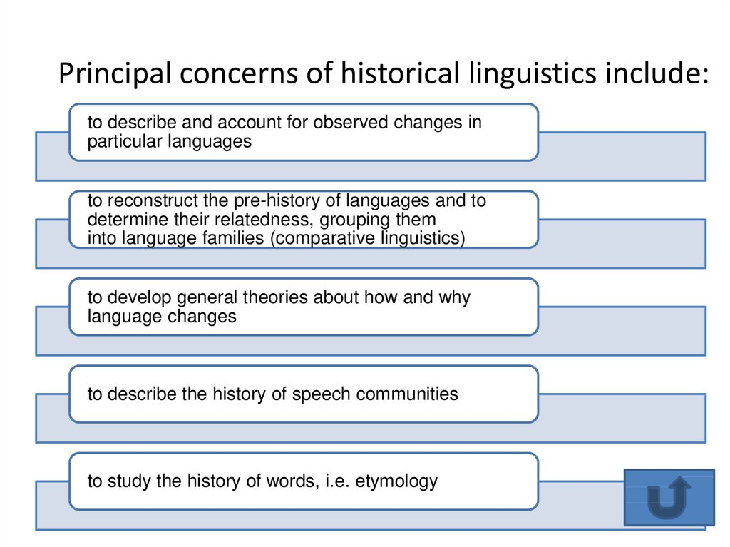 Principal concerns of historical linguistics include: