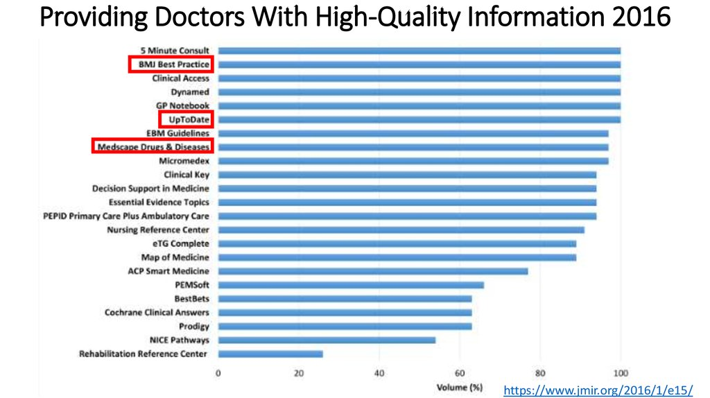 Providing Doctors With High-Quality Information 2016