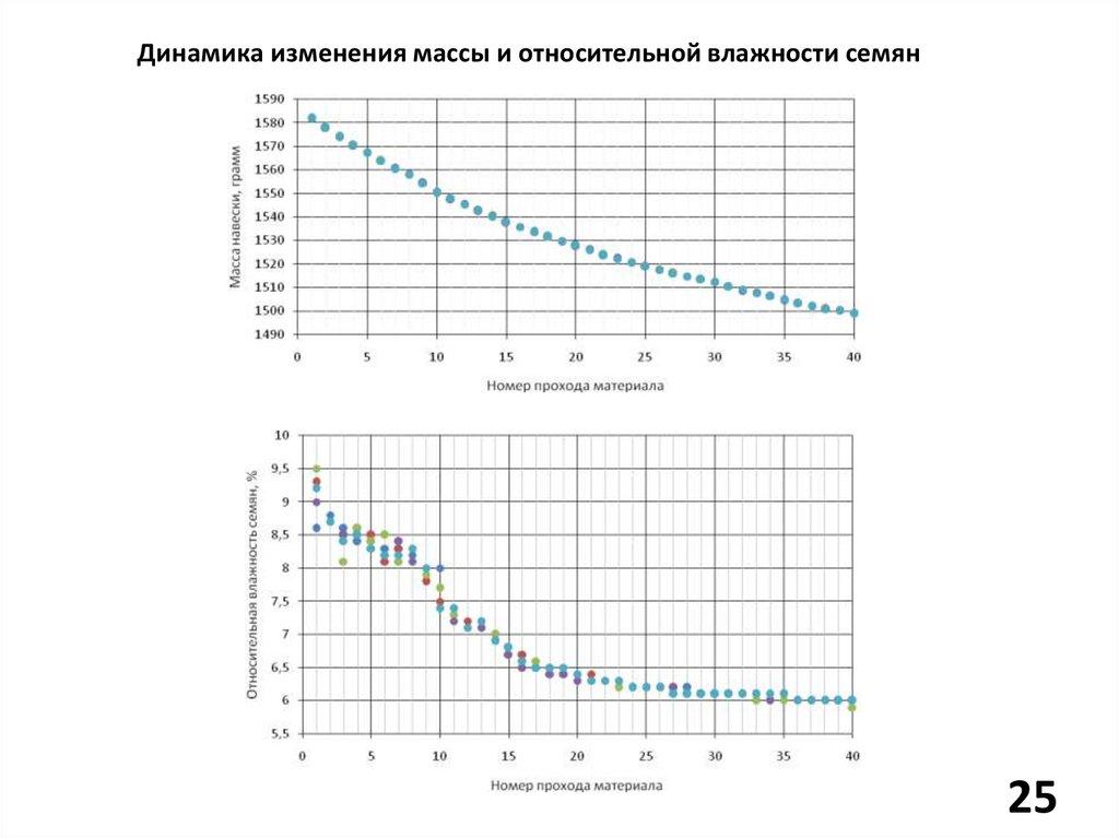 Динамика конвейера форкамера транспортер