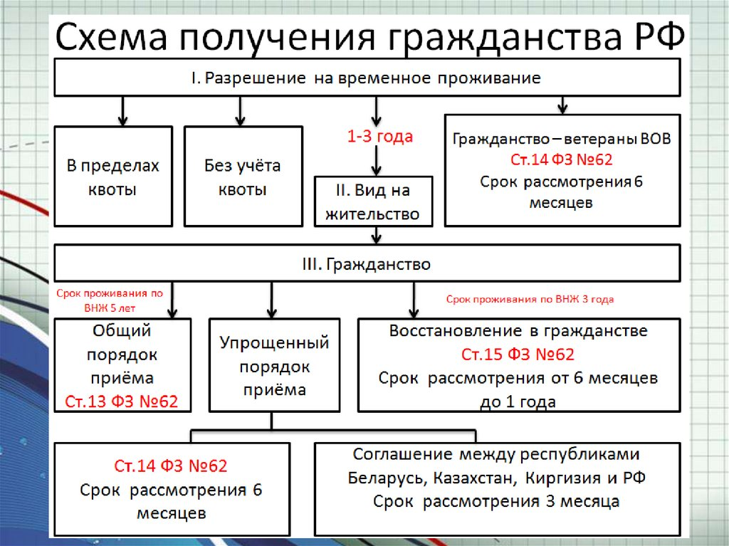 Российское гражданство получают не только граждане ЛДНР…