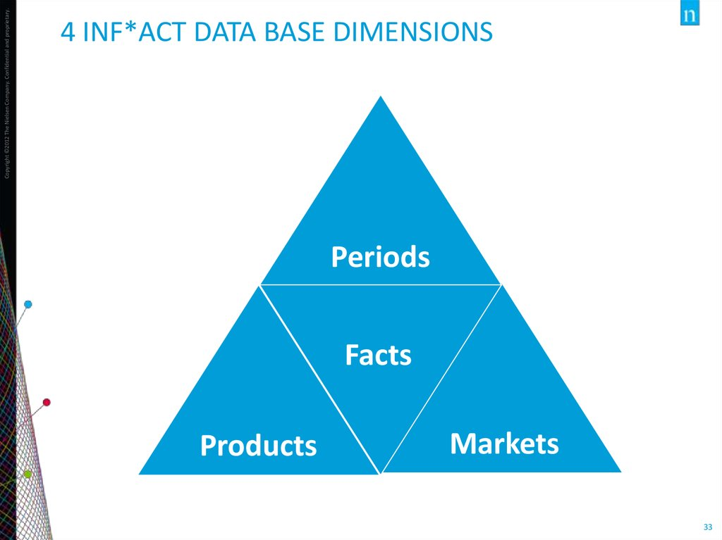 4 Inf*Act Data Base dimensions