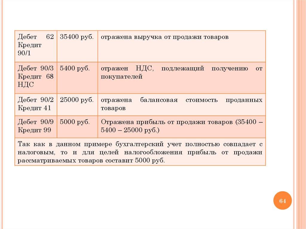 втб банк кострома кредиты
