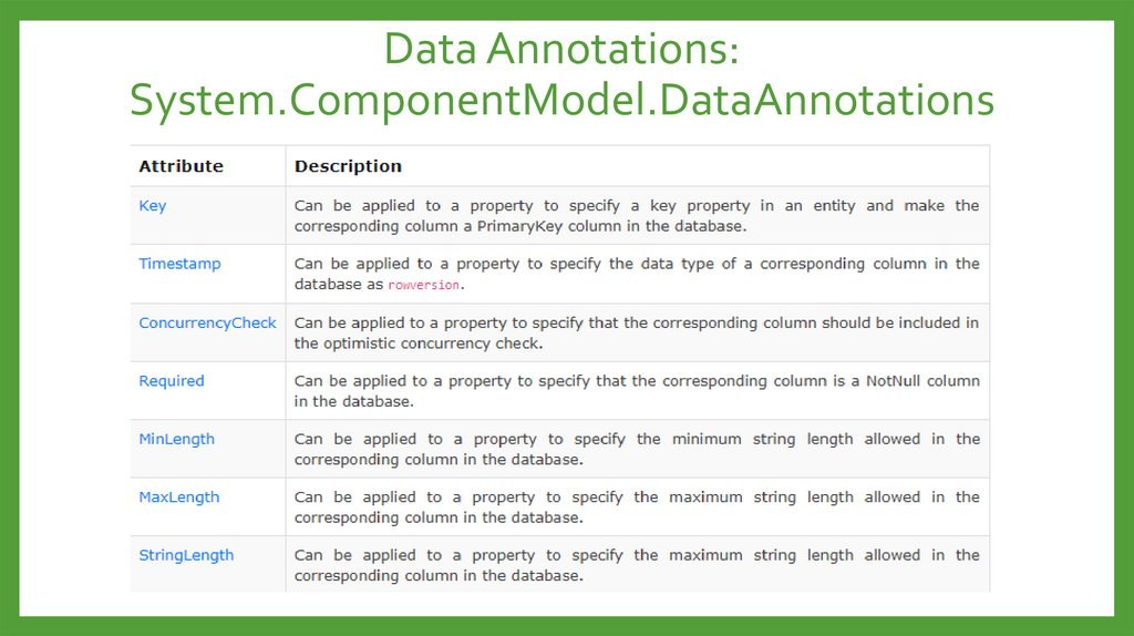 Data Annotations: System.ComponentModel.DataAnnotations