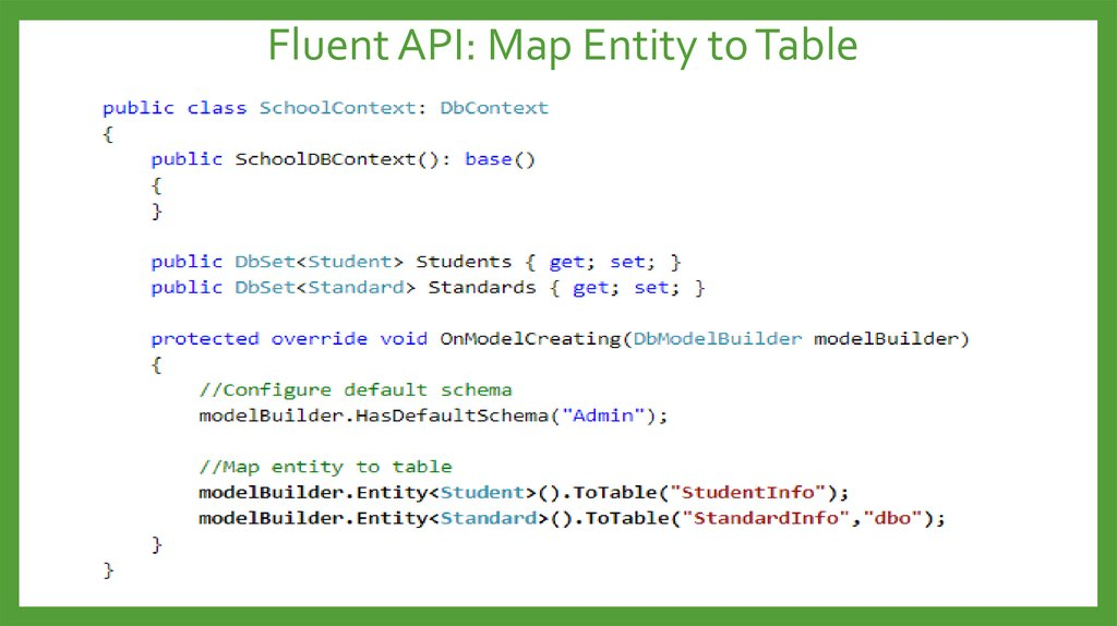 Fluent API: Map Entity to Table