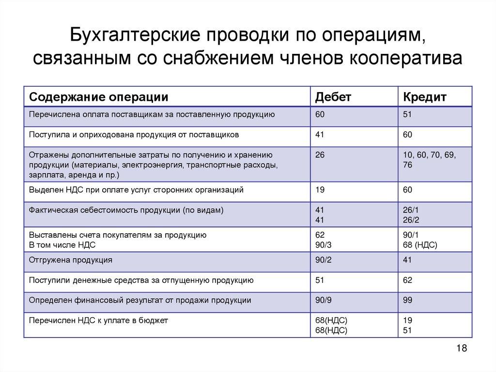 Бухгалтерские проводки по услугам питания пример договор о бухгалтерских услугах